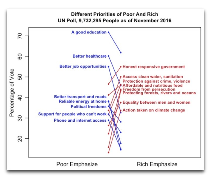 un-poll-different-priorities-poor-rich