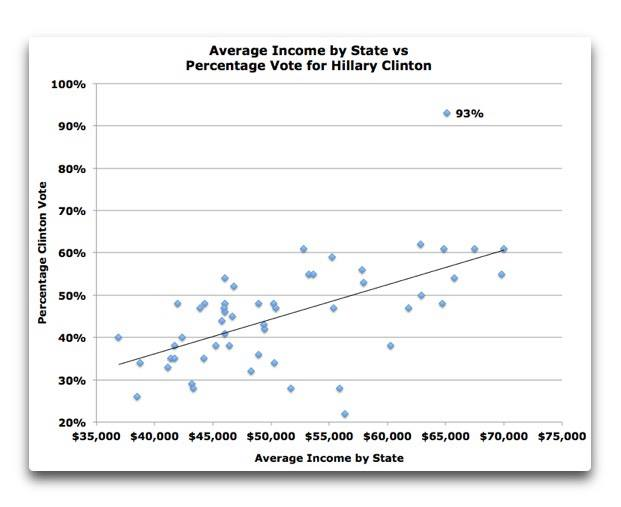 willis-clinton-vote-by-income