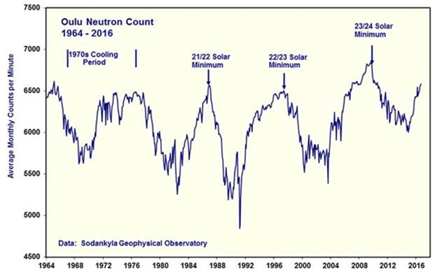 Solar Cycle 25 Amplitude Prediction | Watts Up With That?