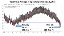 dec-18-2016-colder-than-previous-winter-2