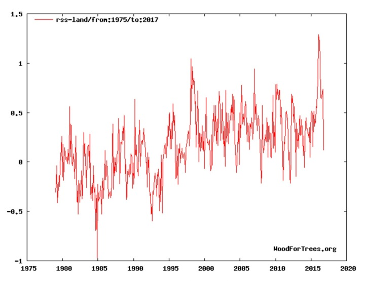 rss-land-data