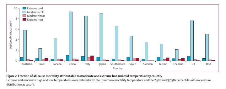 temperature_mortality
