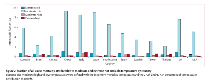 temperature_mortality