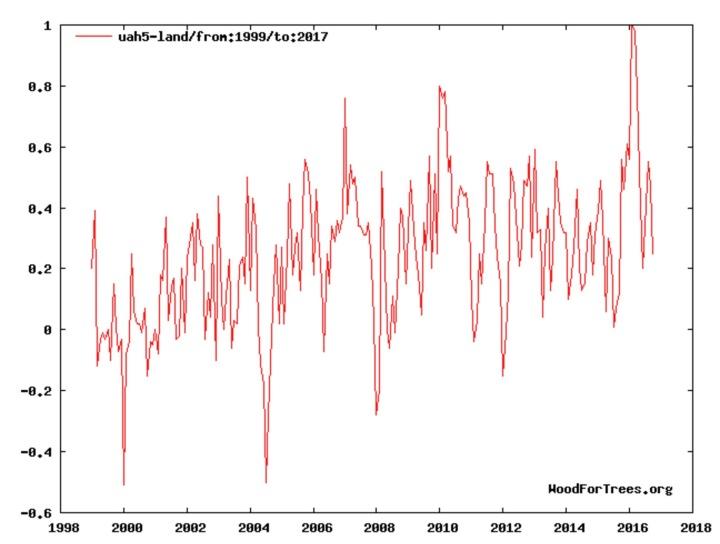 uah-land-data