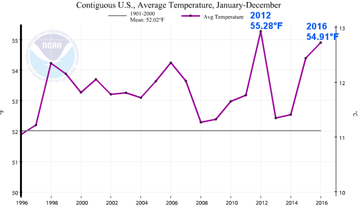 2016-2012-conus-temperature