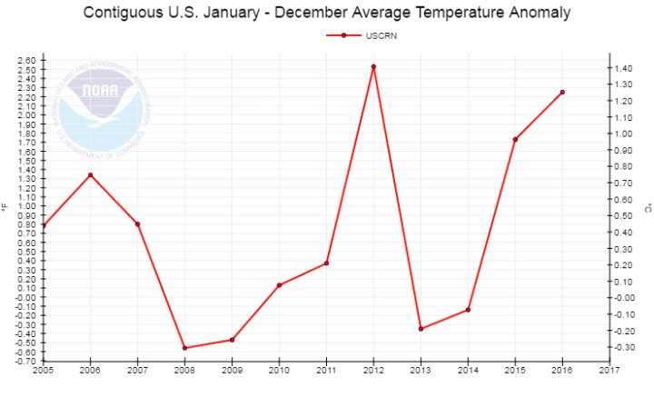 2016-uscrn-annual-temperature
