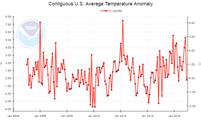 NOAA data demonstrates that 2016 was not the 'hottest year