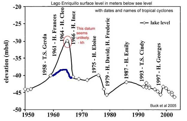 50_year_graph
