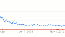 """AI search term interest - red is """"deep learning"""", blue is """"artificial intelligence"""". Source Google"""