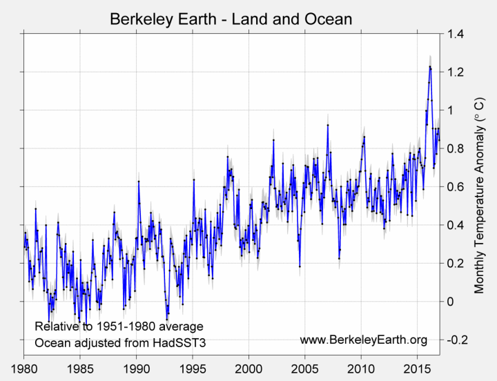 berkeley-earth-2016-monthly_time_series_combined_1980