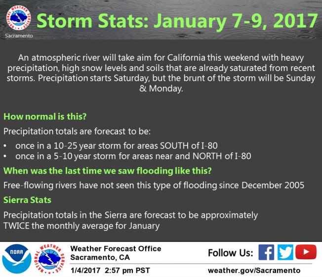 ca-storm-summary