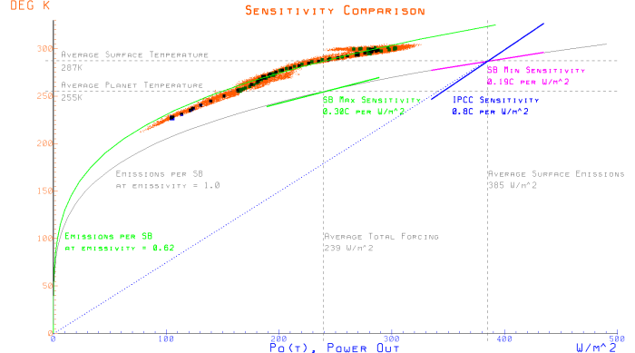 climate-sensitivity-comparison