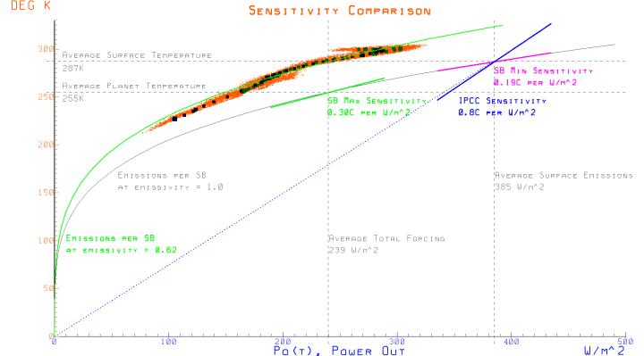 climate-sensitivity-comparison