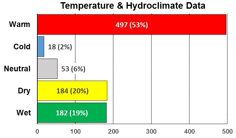 fig-2a-temperature-hydroclimate-data-1