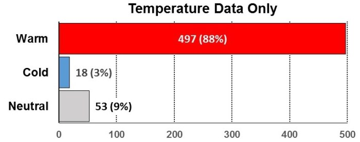 fig-2b-temperature-data-only