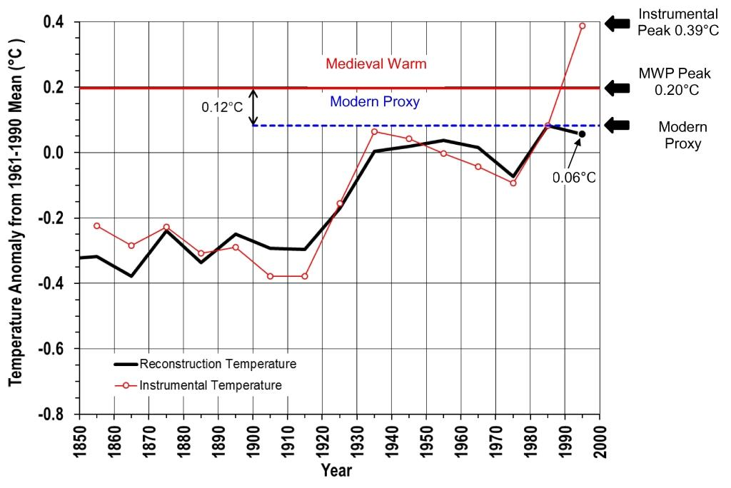 fig-4-comparison-of-proxy-instrumental-temps