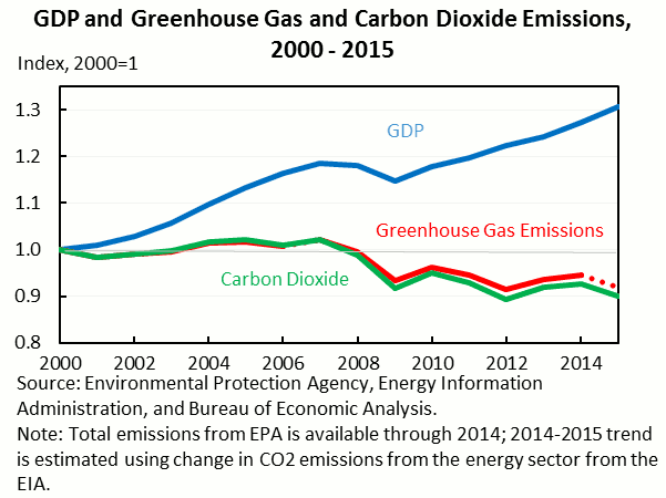GDP and Greenhouse Gas and Carbon Dioxide Emissions 2000 - 2015