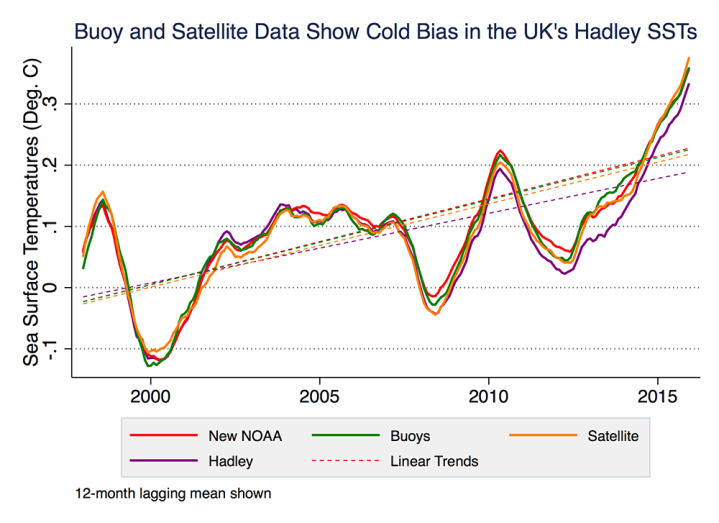 Berkeley's analysis of ocean buoy (green) and satellite data (orange) and NOAA's 2015 adjustment (red) are compared to the Hadley data (purple), which have not been adjusted to account for some sources of cold bias. The Hadley data still underestimate sea surface temperature changes. (Zeke Hausfather graphic)