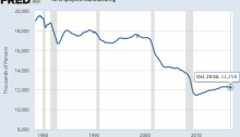 Manufacturing Jobs USA (source Wikipedia). Note the original graph showed jobs since 1940