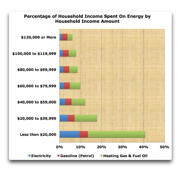 percentage-income-spent-on-energy