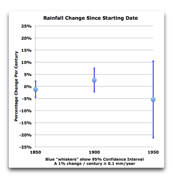 rainfall-change-since-start-date