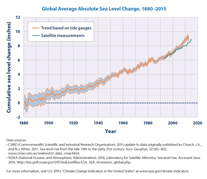 sea-level-tide-gauges-satellite-2016