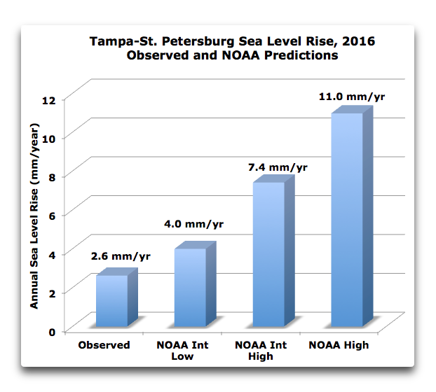 tampa-st-pete-sea-level-rise-2016