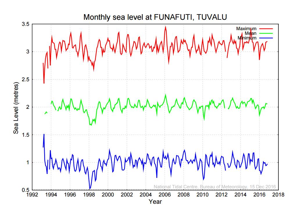 tuvalu-sea-level-bom