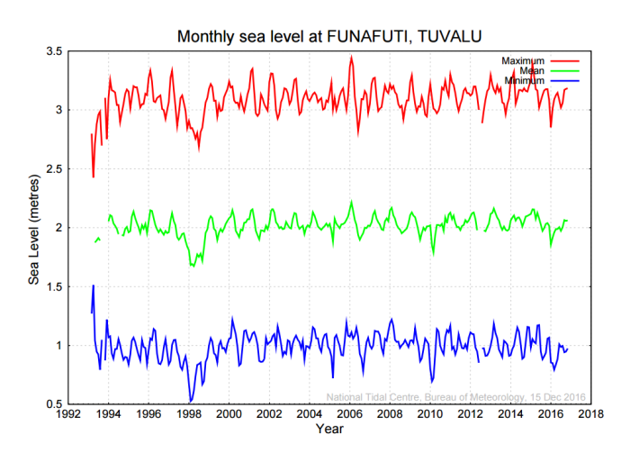 tuvalu-sea-level-bom