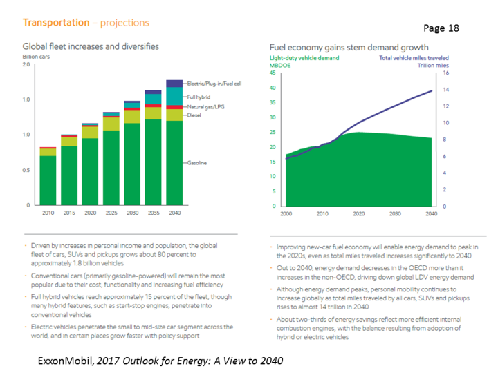 Wind and Solar to Provide 4% of Global Primary Energy by