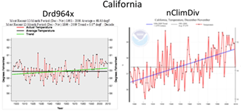 Even more on the David Rose bombshell article: How NOAA