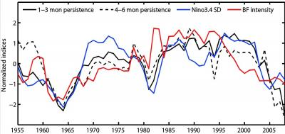 Linking decadal variations in ENSO predictability and in BF intensity. Standardized decadal variations in the averaged 1-3 leading months persistence (black solid line), averaged 4-6 leading months persistence (black dashed line), Niño3.4 SD (blue line) and BF intensity (red line, defined as the regression between dSST/dx and the wind index). CREDIT Fei Zheng