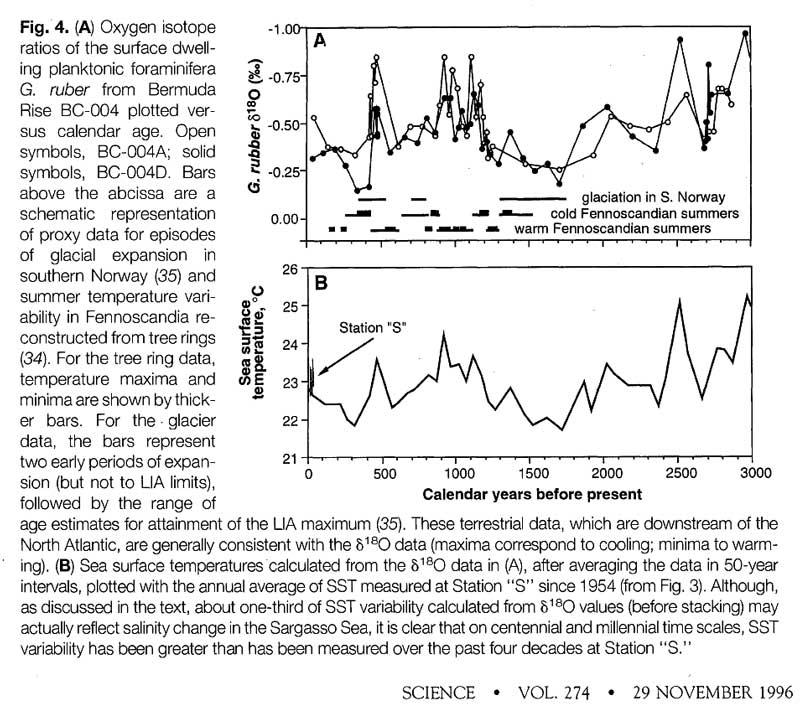 keigwin_1996_graph
