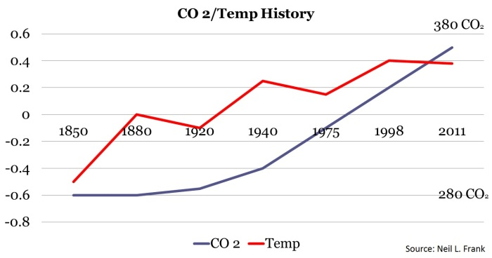 nlf-graph-of-co2-temp-150-yrs