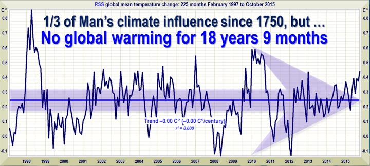 no-global-warming-18-years-9-months