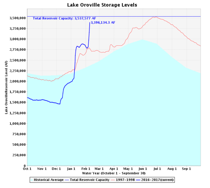 [Image: oroville-storage.png?w=720&h=645]