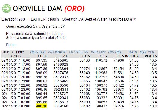Damaged Lake #OrovilleDam spillway being sacrificed with high
