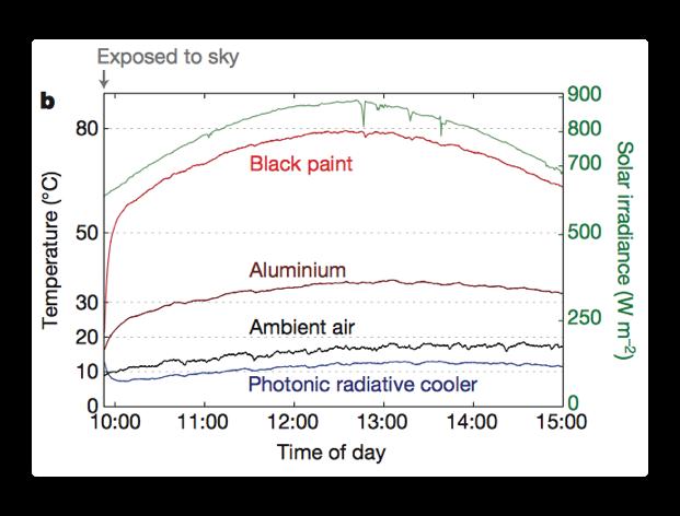 photonic-radiator-i