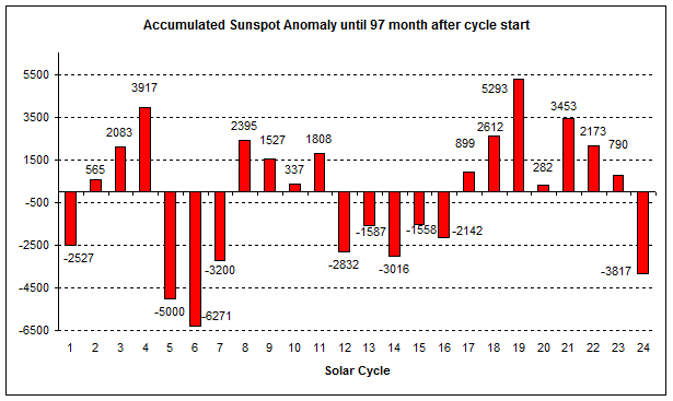 Comparison of all solar cycles since 1755 in terms of accumulated sunspot number anomalies from the mean value at this stage of the solar cycle. Plot courtesy publication cited below, authors Frank Bosse and Fritz Vahrenholt