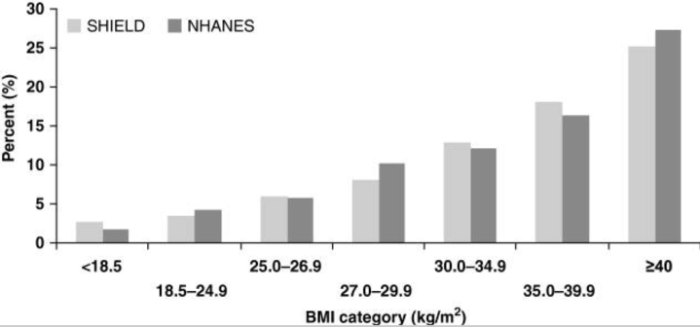 "Body Mass vs Diabetes. Figure 2 from ""The relationship of body mass index to diabetes mellitus, hypertension and dyslipidaemia: comparison of data from two national surveys"""