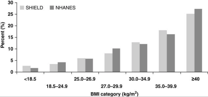 """Body Mass vs Diabetes. Figure 2 from """"The relationship of body mass index to diabetes mellitus, hypertension and dyslipidaemia: comparison of data from two national surveys"""""""