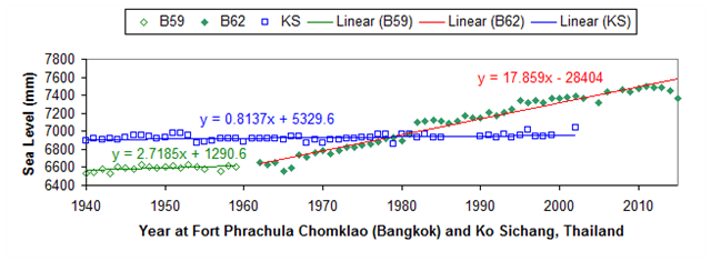 Recent Sea-Level Change at Major Cities