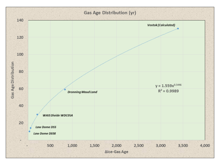 Gas Age Dist