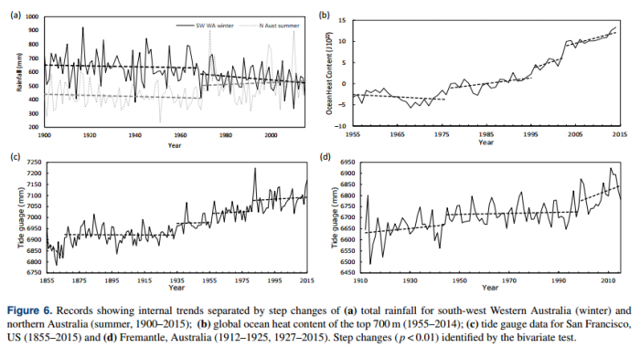 A ground-breaking new paper putting climate models to the