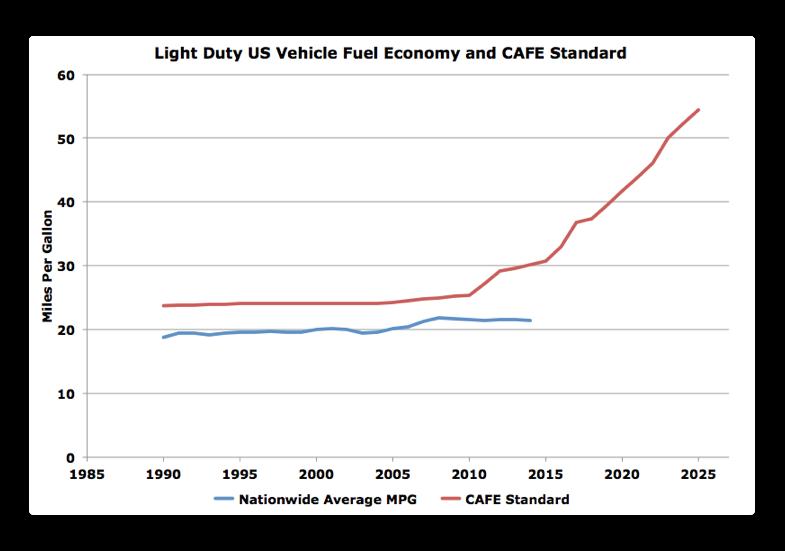 corporate average fuel economy essay