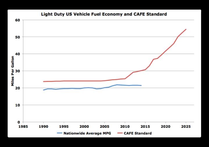 corporate average fuel economy essay Corporate average fuel economy (cafe): a comparison of selected legislation in the 110th congress.