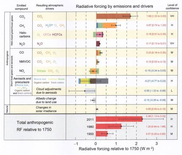 rooz Comment on Perspective Needed; Time to Identify Variations in Natural Climate Data that Exceed the Claimed Human CO2 Warming Effect by HotScot image