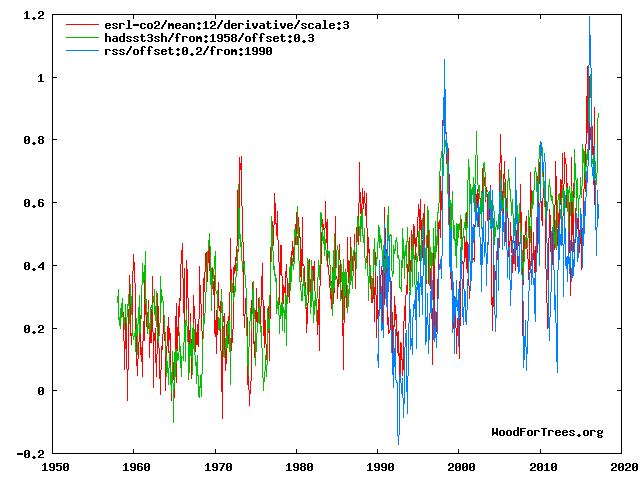 Questions on the rate of global carbon dioxide increase