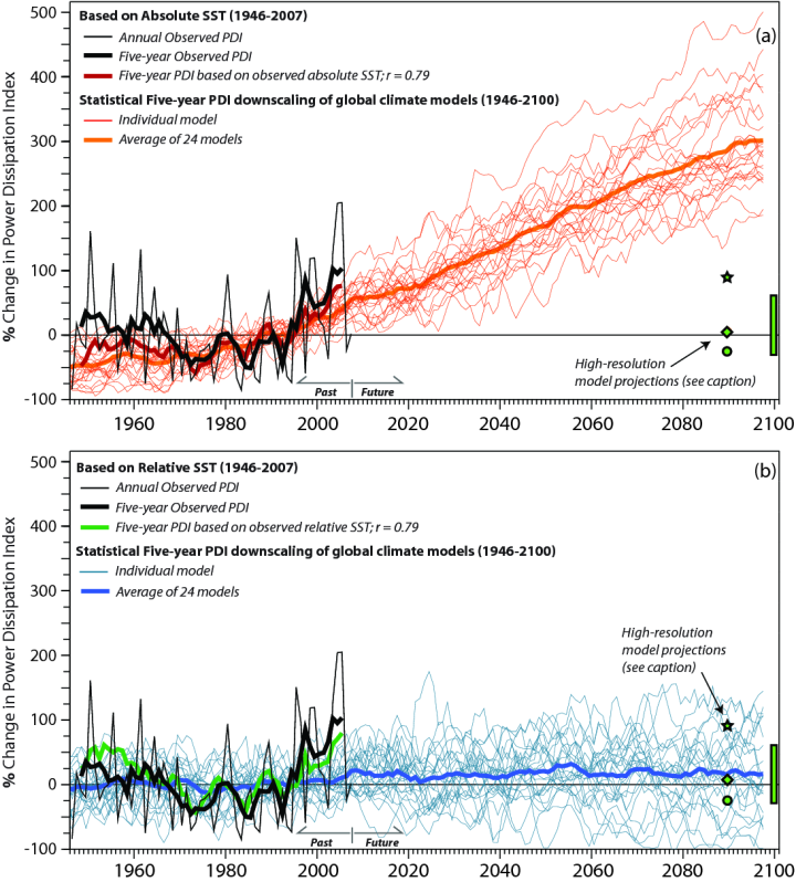 explanatory synthesis on global warming and climate change Increasing the awareness of climate change causes is often considered the key to public support of mitigation and adaptation policies however, higher awareness might not always relate to higher risk perceptions.