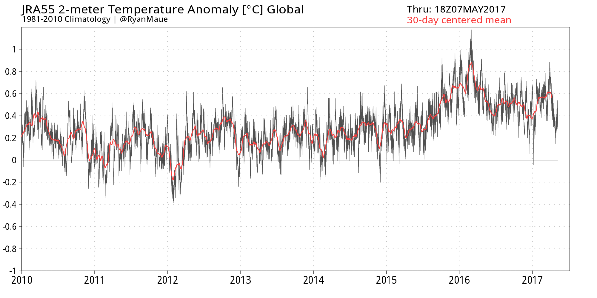 Maue: new climate hiatus or accelerated warming trend coming?
